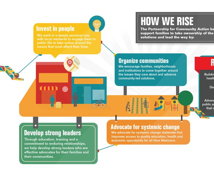 Pca infographic